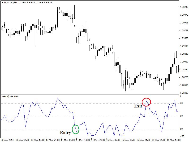 1-hour-EURUSD-chart