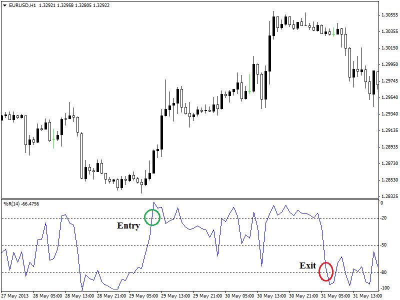 1-hour-chart-of-EURUSD