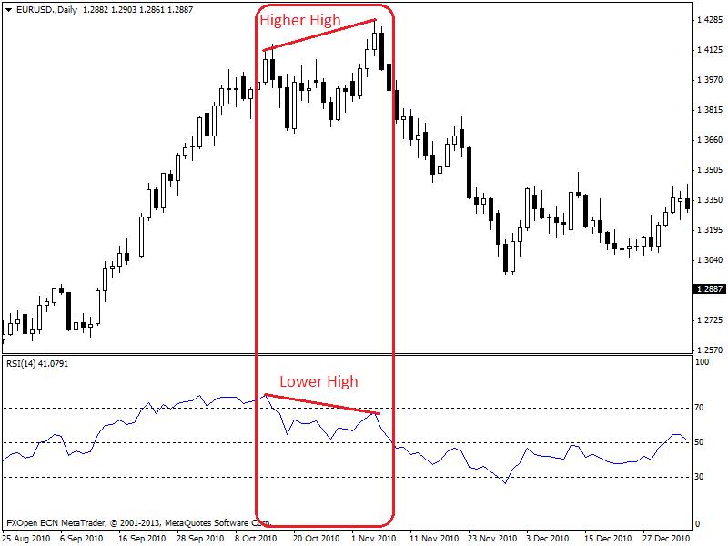 Bearish regular divergence