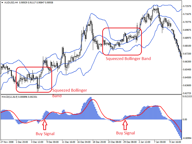 Bollinger-Band-Squeeze