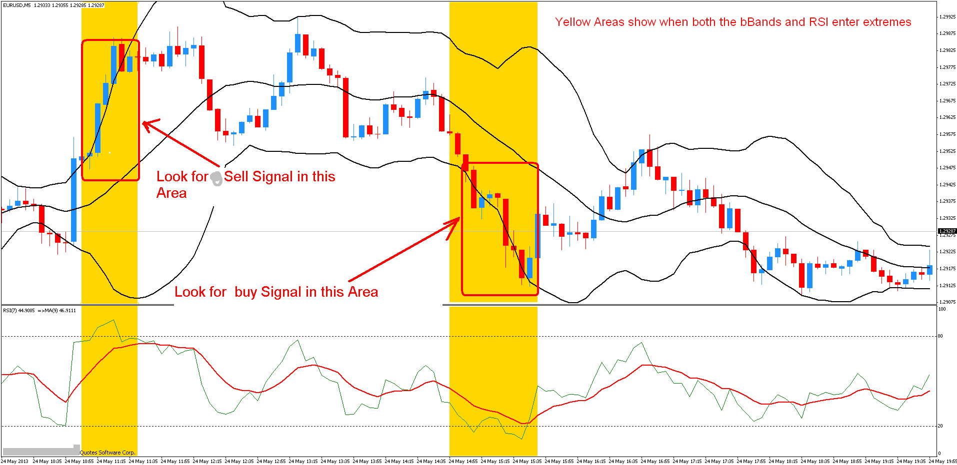 Using Bollinger Bands to Improve the RSI 5 Minute System