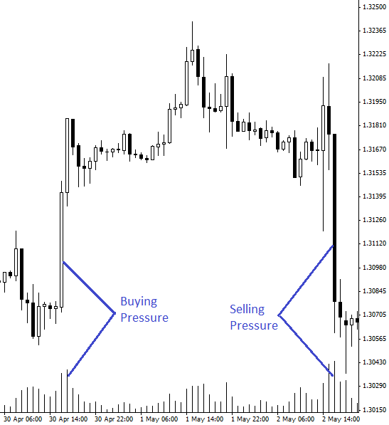 Buying-Pressure-or-Selling-Pressure