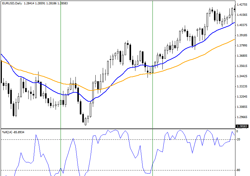 Momentum trading strategy in forex trading