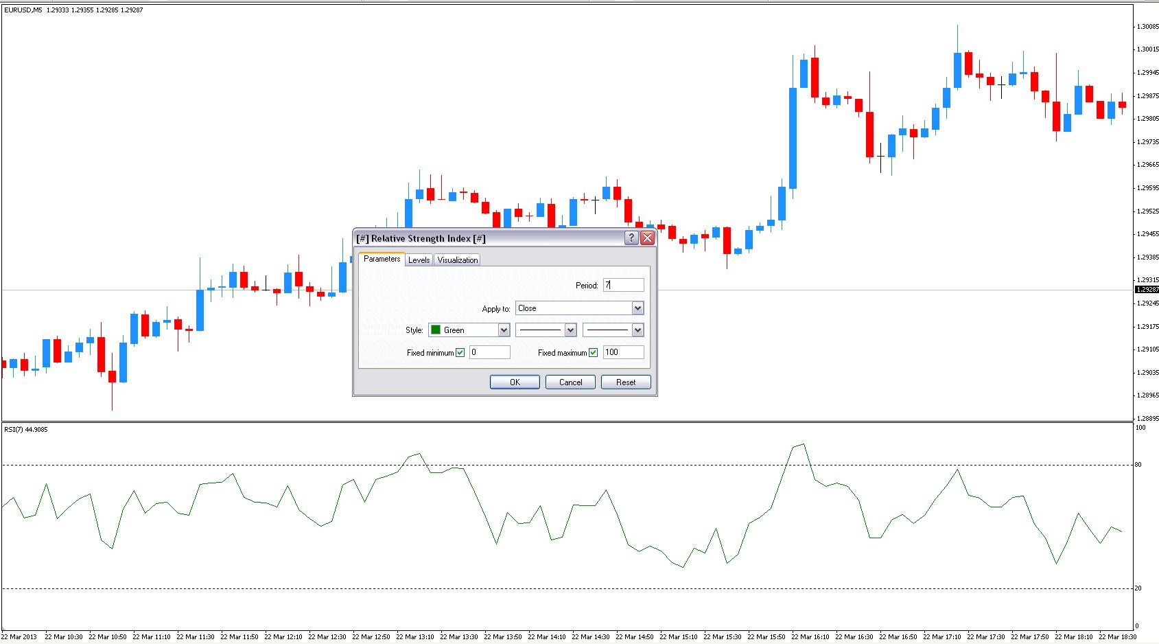 Using RSI Indicator to trade currency