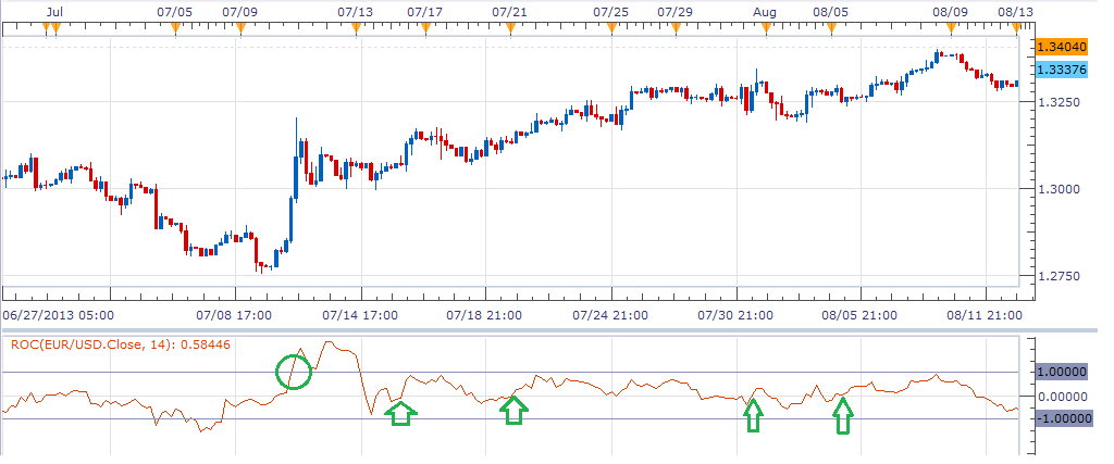 Rate-Of-Change-ROC-Indicator