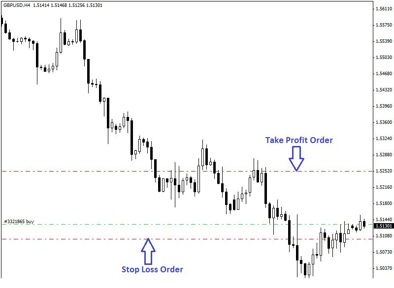 Stop-Loss-and-Take-Profit-Order-1