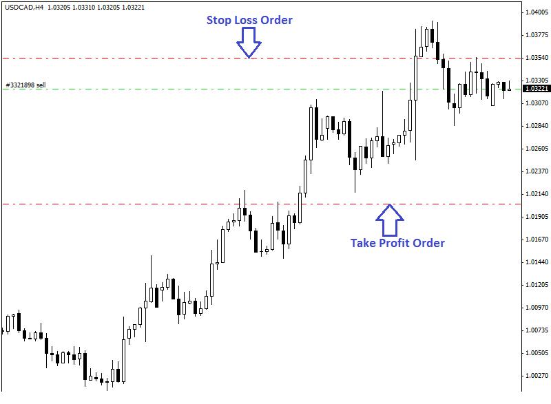Stop-Loss-and-Take-Profit-Order-2