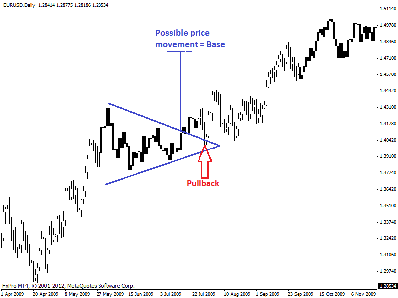 Symmetrical-Triangle-Chart