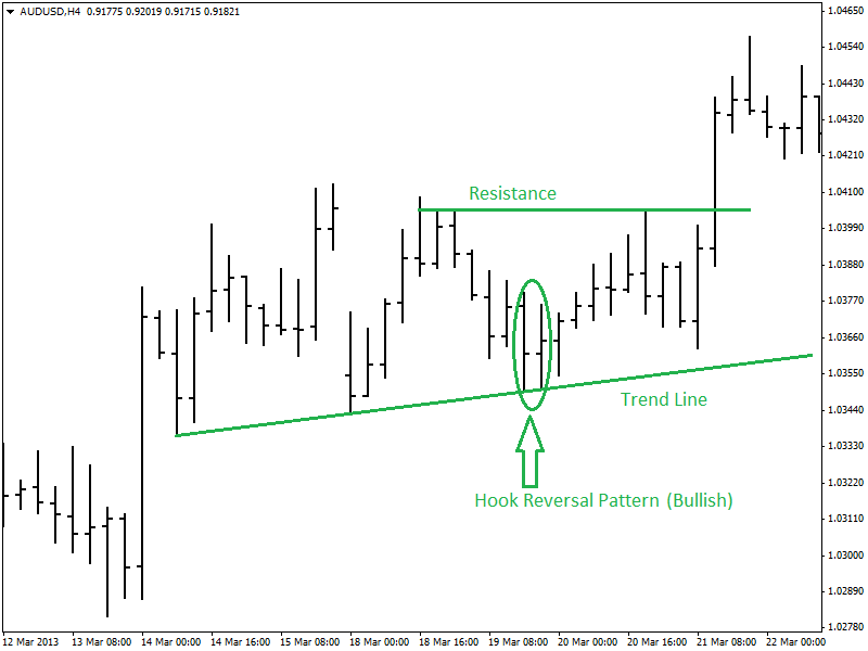 Trading-Hook-Reversal-Pattern-audusdh4