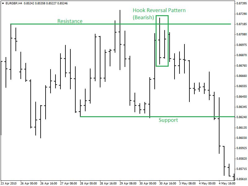 Trading-Hook-Reversal-Pattern-eurgbph4