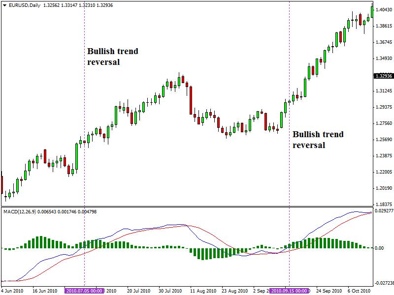 Trading-MACD-1