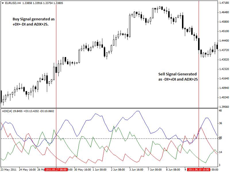 Trading-Signals