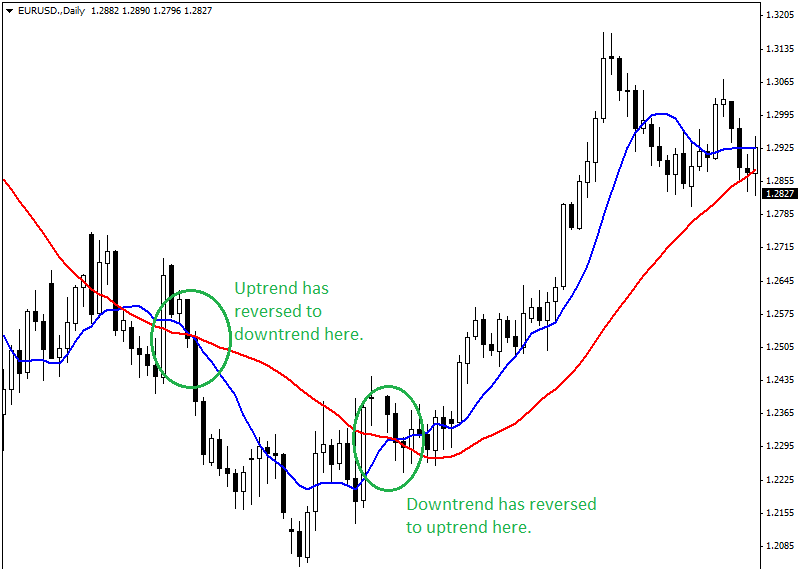 Trend-Reversal