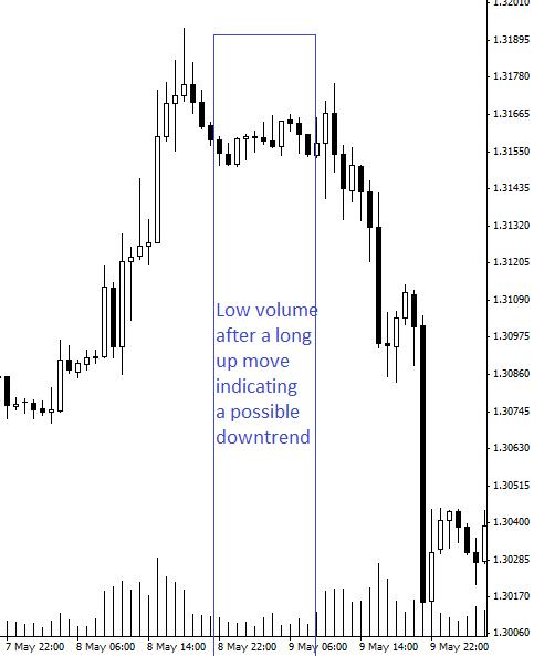 Volume-Precedes-Price