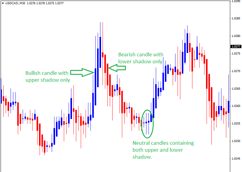 A Simple Forex Day Trading Strategy for Beginners