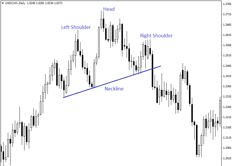 head-and-shoulders-pattern-USDCAD-2