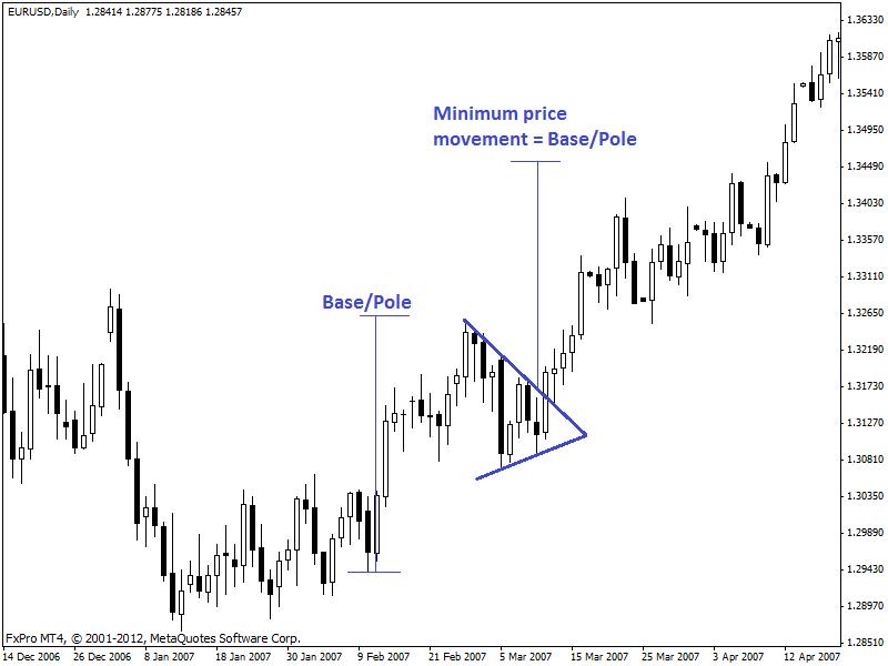 pennant-pattern-chart