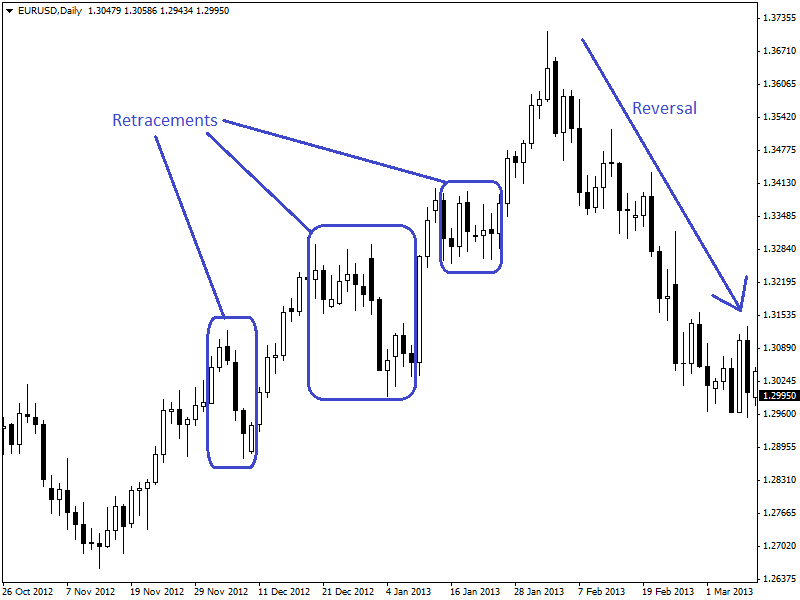 retracements-and-reversals-1