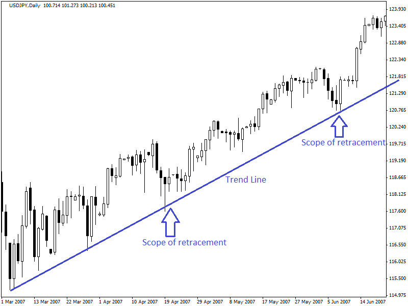 retracements-and-reversals-2