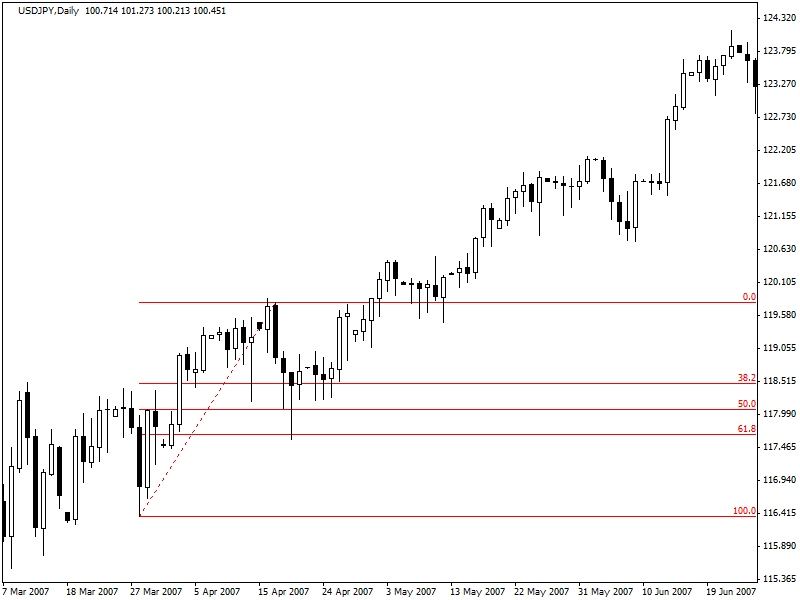 retracements-and-reversals-3