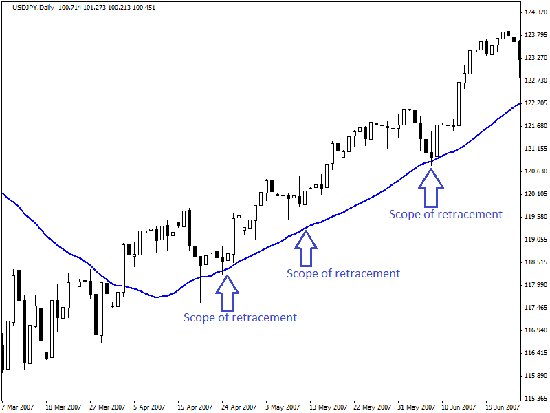 retracements-and-reversals-4