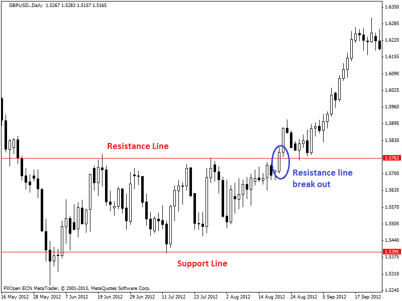 support-resistance-2