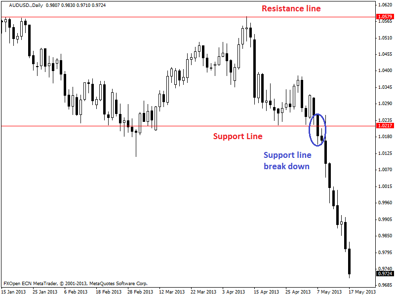 support-resistance-3