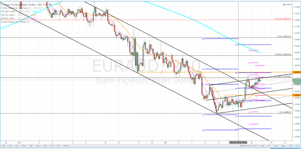EURAUD forecast - 22nd July