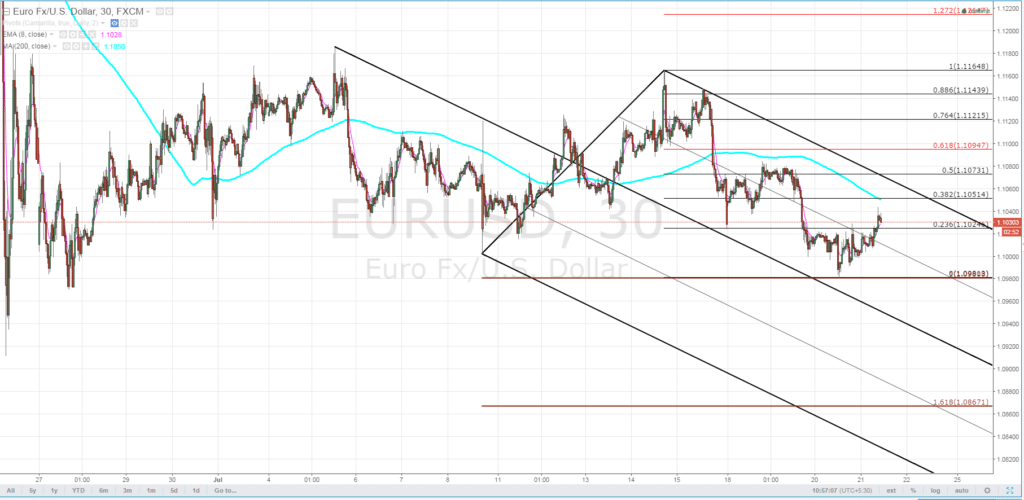 EURUSD Forecast - July 22