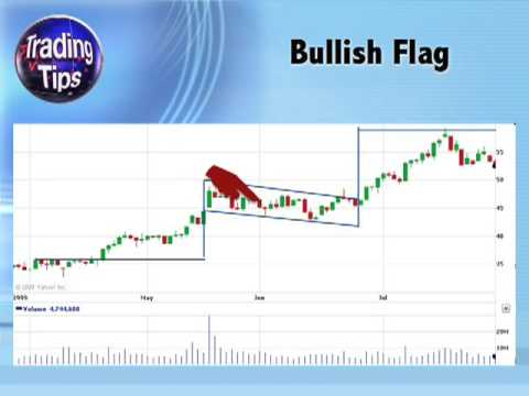 Continuation Pattern - Flags and Pennants