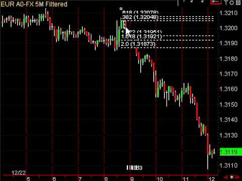 Fibonacci Retracement Day Trading Strategy