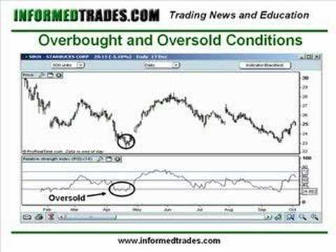 How To Use RSI Indicator While Trading