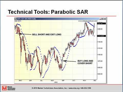 Parabolic SAR Indicator – Trend Indicator