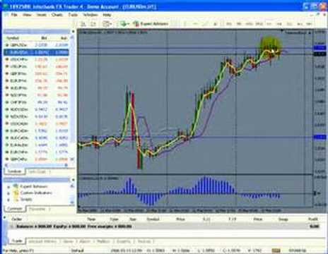 To Hedge or Take the Loss While Trading Forex?