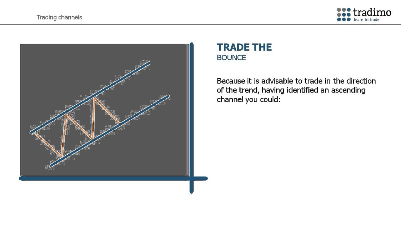 Trading Forex Using Price Channels