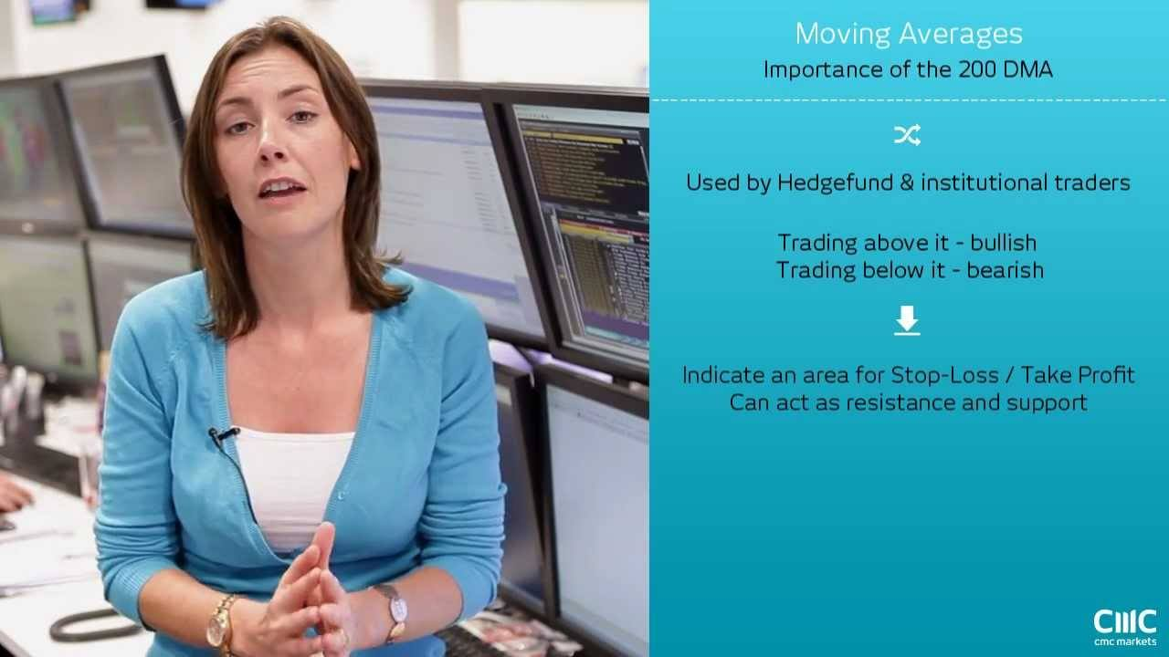 Understanding Moving Averages