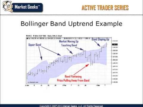 Volatility Indicators – Bollinger Bands Explained