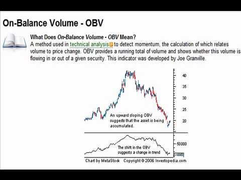Volume Based Indicator – On Balance Volume (OBV)