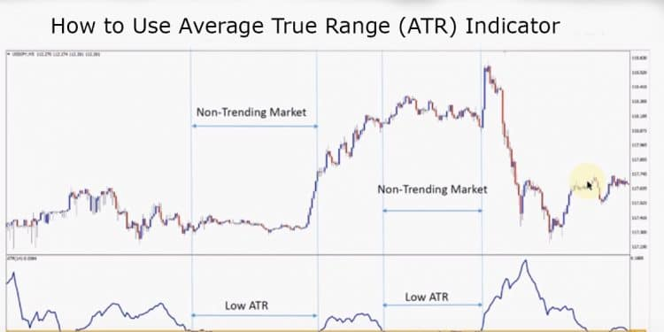 how to use average true range (atr) indicator in your forex trading strategy