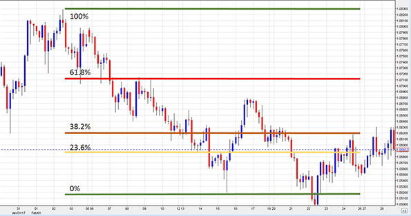 here is what you need to know about fibonacci trading strategy