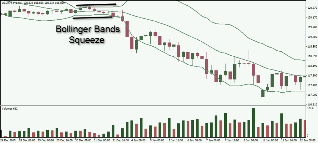 how bollinger bands are used in forex trading