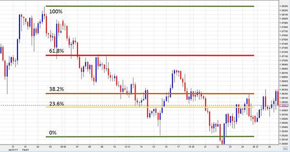 fibonacci trading strategy