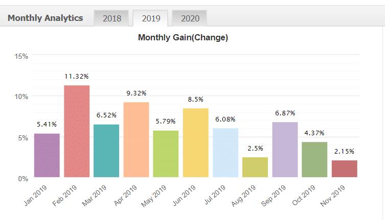 Forex Incontrol Reborn monthly analytics