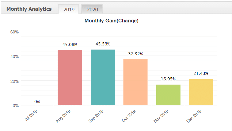 Dragon Expert monthly analytics