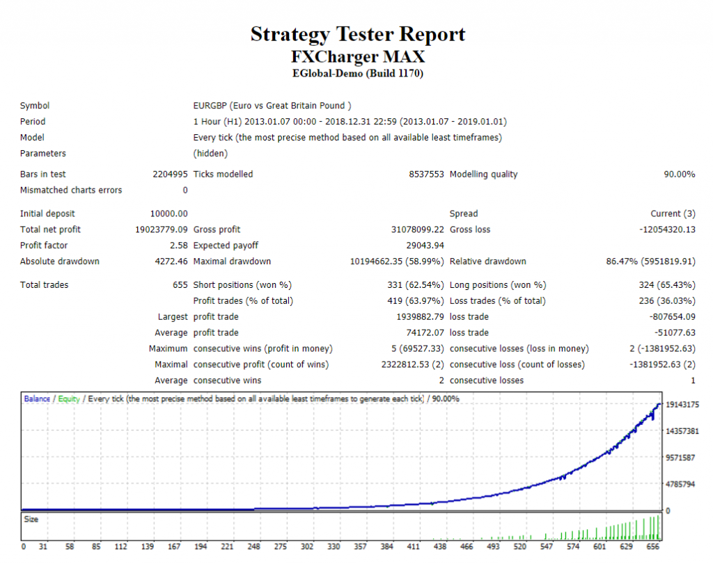 FXCharger Robot Strategy tester report
