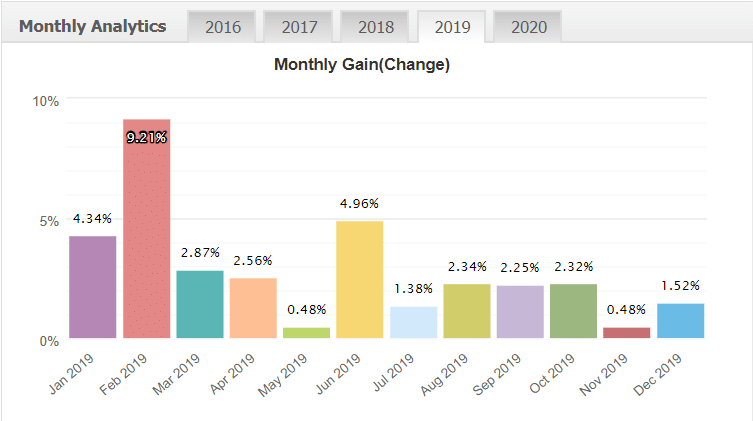 FXCharger Robot monthly analytics