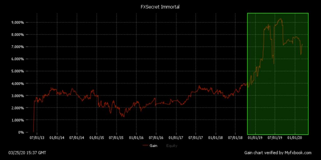 FXSecret Immortal chart
