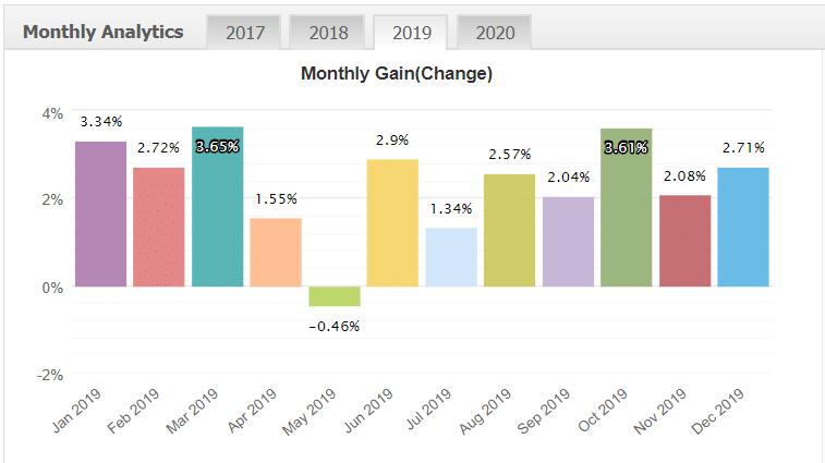 FXTraderKit robot monthly analytics