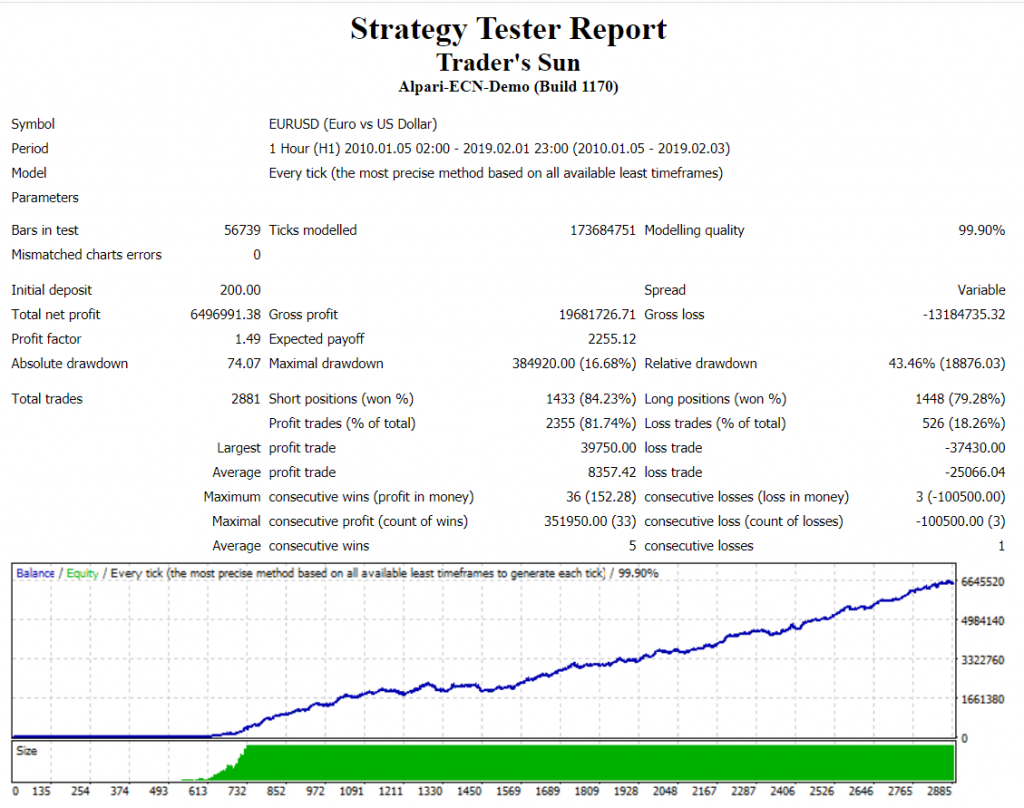 FXTraderKit robot strategy tester report