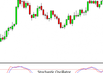 How do I use Stochastic Oscillator to Create a Forex Trading Strategy